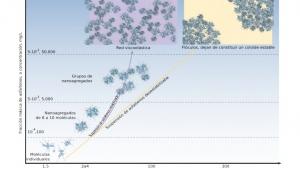 Modelo preliminar para calcular el efecto de la depositación de asfaltenos en el medio poroso