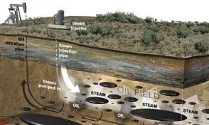 Desarrollo de un modelo analítico para la inyección de vapor en reservorios estratificados de crudos pesados