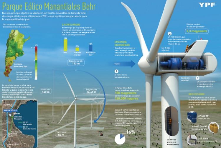 YPF apuesta a la energía eólica en el Yacimiento Manantiales Behr